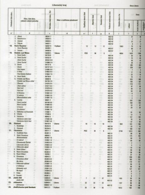 A0494_statistika2005-3